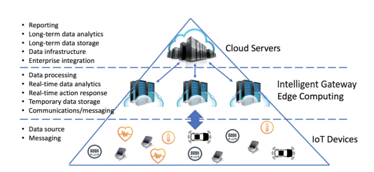 Cloud and Edge of Network