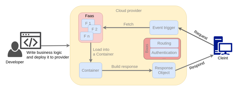 Serverless Procedure