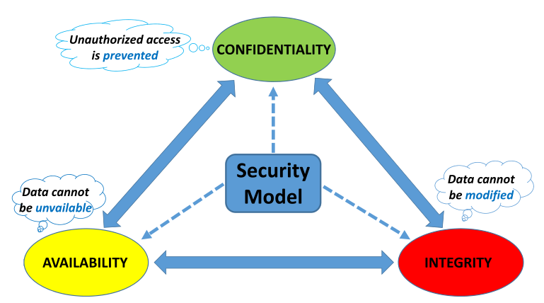 CIA Model for Security in IoT