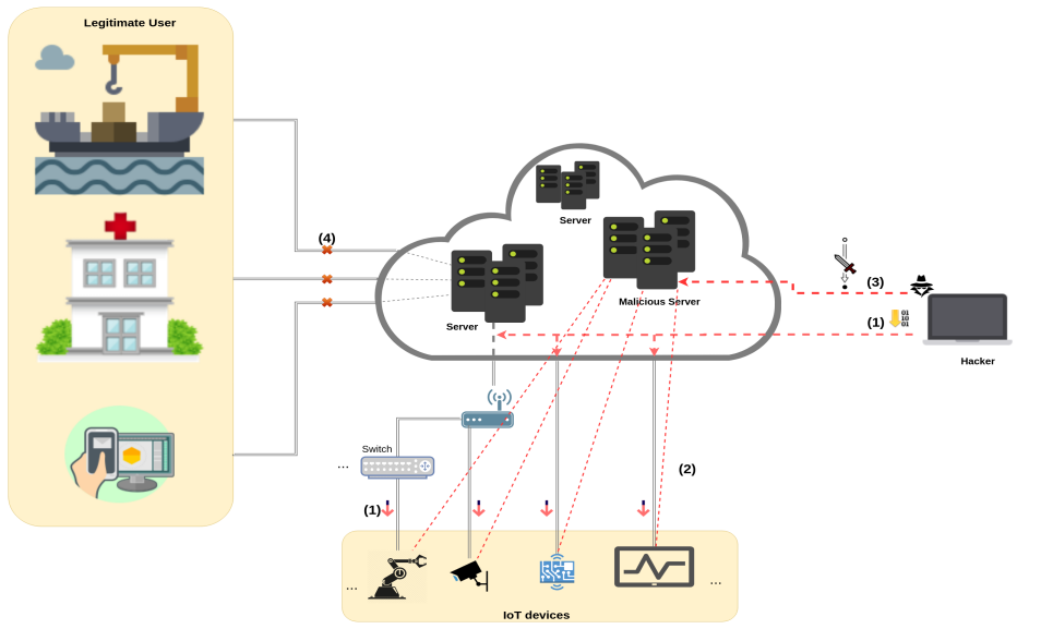 Distributed Danial of Service using IoT Devices