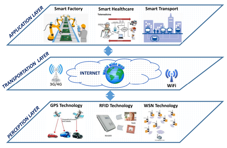 IoT System Model