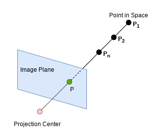 Elements of Projection